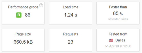 bluehost speed time
